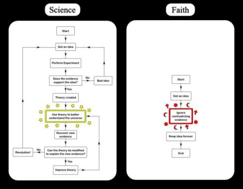 science-vs-religion1