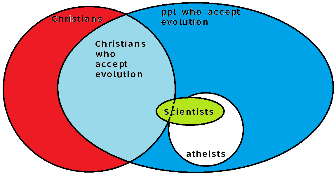 a christian viewpoint on the theory of evolution One onfaith member shared an explanation of 10 things i wish everyone knew about the creation vs evolution debate join onfaith to add your understanding or learn more about thousands of religious texts, images, videos and audio files.